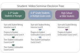 student writing intensive continuation course writing in structure  student writing intensive continuation course writing in structure style homeschool language arts