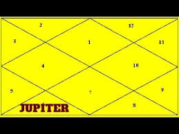 Jupiter In 6th House In Navamsa Chart Jupiter In The 6th House Hindi Vedic Astrology