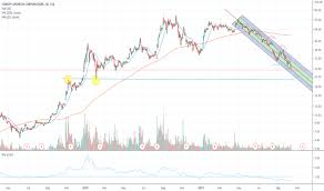Canopy Growth Stock Price Weed Stock Chart Tradingview