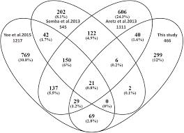 Venn Diagram Plotter Venn Diagram Comparing The Proteomes Of Four Human Vitreous Studies