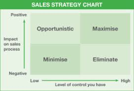 Sales Chart Sales Tip Sales Strategy Chart What To Focus On Baker Marketing