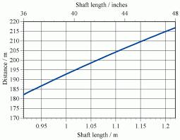 Length Driver Shaft Chart Archivesstreams