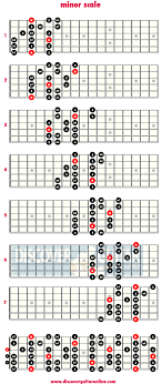 Minor Scale Pattern Magnificent Minor Scale 48 Note Per String Patterns Discover Guitar Online