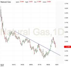 Natural Gas Candlestick Chart Natural Gas Preview For Sept 30 Investing Com
