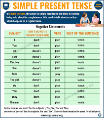 Present Tense Rules Chart Simple Present Tense Definition And Useful Examples Esl