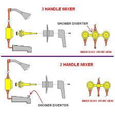how to repair a leaking bathtub faucet aggressivemarketing info