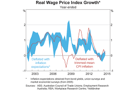 Australian Wage Growth Chart Fact Check Is Wages Growth Now The Lowest Since Records