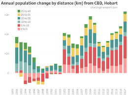 Australian Pop Charts Where Is Population Growth Happening In Australia Charting