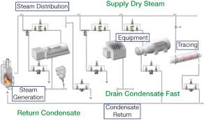 Steam Leak Cost Chart Steam Trap Management Do Something Anything Please Aiche