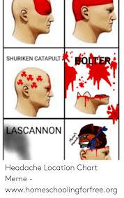 Shuriken Catapult Fi Lascannon Headache Location Chart Meme