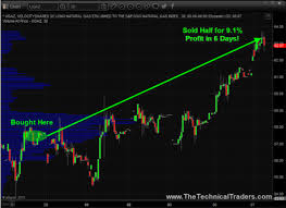 Ugaz Stock Chart The Stock Market Club Heres Why It Might Be Time To Take