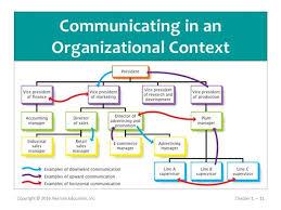 Organizational Communication Flow Chart Bedowntowndaytona Com