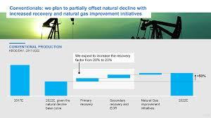 Marathon Oil Stock Quote