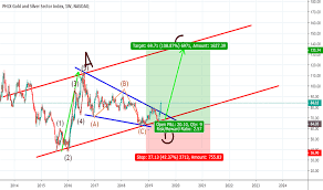 Xau Index Charts And Quotes Tradingview Uk