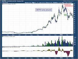 Todays Big Stock Overstock Com Inc Nasdaq Ostk
