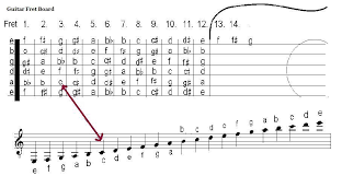 Similar to traditional sheet music but simpler and less detailed, tabs have flourished in the internet age due to how easy they are to create and share, enabling anyone anywhere to tab even if you don't play guitar, there's no need to fret, even if you are high strung. Soundsofsoul Net How To Read Guitar Sheet Music Guitar Sheet Guitar Sheet Music Sheet Music