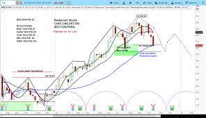 Dominos Sales Miss The Mark As Stock Chart Turns Bearish