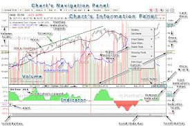 Stock Chart Tutorial Stock Charts Features Stock Chart Legend