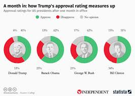 Trump Approval Rating Chart Pin By Lance Hanish On Political Science Trump Approval