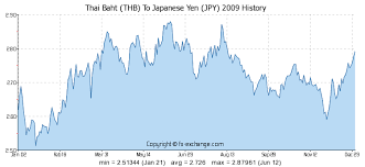 Yen To Baht Chart Thai Baht Thb To Japanese Yen Jpy History Foreign