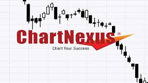 Free Intraday Real Time Live Charts Nse India Chartnexus Best Charting Software And Its Free