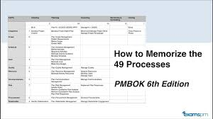 Pmp Process Chart How To Memorize The 49 Processes From The Pmbok 6th Edition