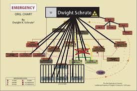 Dwights Emergency Organization Chart In S4e12 Is