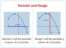 Range And Domain Domain And Range Of Functions Solutions Examples Videos