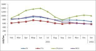 Feedstock Market Summary Report Fibre2fashion