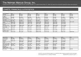 The Neiman Marcus Group Inc