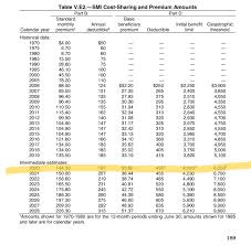 2012 Medicare Part B Premium Chart Projected 2020 Medicare Part B Premium Deductibles And More