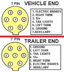 7 pin trailer plug wiring diagram diagram pinterest trailers 7 pin trailer wiring diagram with brakes at 7 Pin Trailer Wiring Diagram