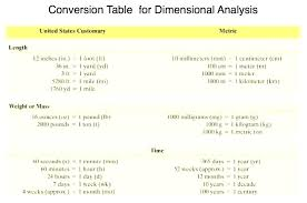 Measurement Of Time Chart Unit Of Measurement Conversion Table Charleskalajian Com