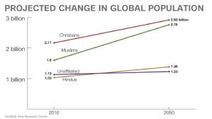 Christian Growth Chart The Fastest Growing Religion In The World Is Cnn