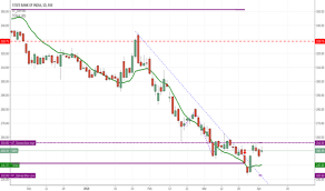 Sbi Chart 255 5 Is Stiff Resistance For Sbi For Bse Sbin By Nalinakshi