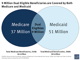 Medicare Vs Medicaid Chart 9 Million Dual Eligible Beneficiaries Are Covered By Both
