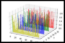 3d Bar Chart Python A Complete Python Matplotlib Tutorial