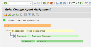 Assign Permission Roles Through Organisation Chart