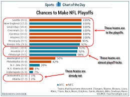Nfl Chart Chart Chances Of Making The Nfl Playoffs