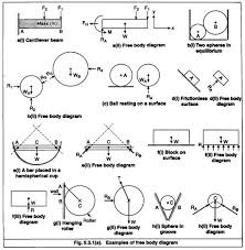 free body diagram help for force systems and analysis   transtutorsfree body diagram