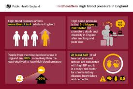 Health Matters Combating High Blood Pressure Gov Uk