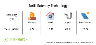 The Running Costs Of Heat Pumps 2019 Greenmatch