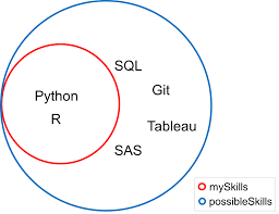 Python Venn Diagram Tutorial Python Sets Vs Lists And Set Theory Article