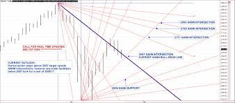 Gann Analysis Of S P 500 Gold And Corn Futures