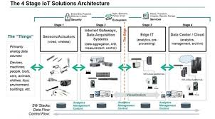 How To Design A Network For A Company Pdf 4 Stages Of Iot Architecture Explained In Simple Words