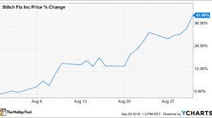 Stitch Fix Stock Chart Why Stitch Fix Inc Stock Soared 42 In August Nasdaq