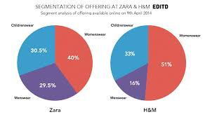 zara vs h m compares the apparel retailers strategies editd zara hm segmentation analysis