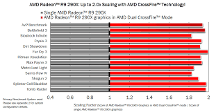 R9 Settings Chart Amd Radeon R9 290x Hawaii Xt Uber Mode And Crossfirex