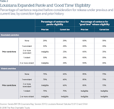 Louisiana Child Support Chart 2018 Louisianas 2017 Criminal Justice Reforms The Pew