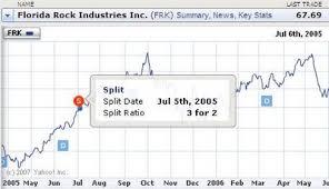 Yahoo Stock History Chart Where To Get Free Malaysian Stock Historical Data